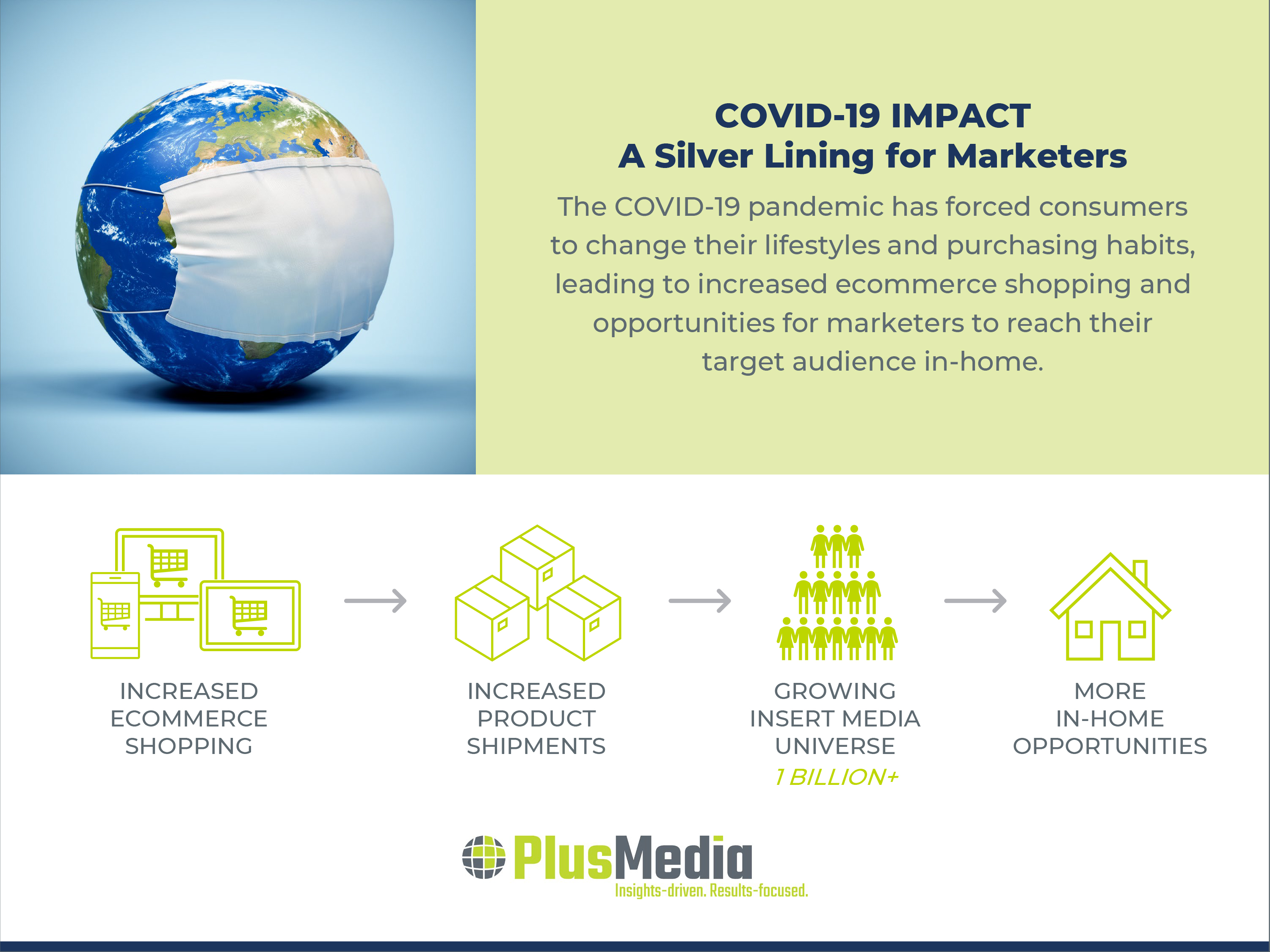 COVID-19 Impact: A Silver Lining for Marketers